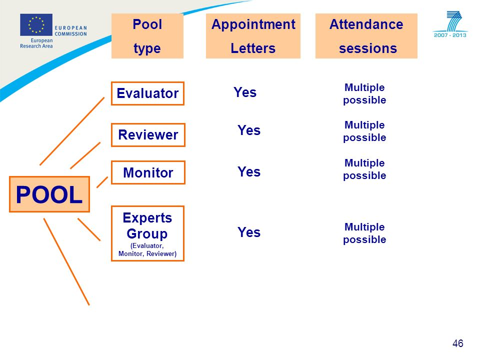 46 POOL Pool type Evaluator Reviewer Monitor Experts Group (Evaluator, Monitor, Reviewer) Appointment Letters Yes Attendance sessions Multiple possibl