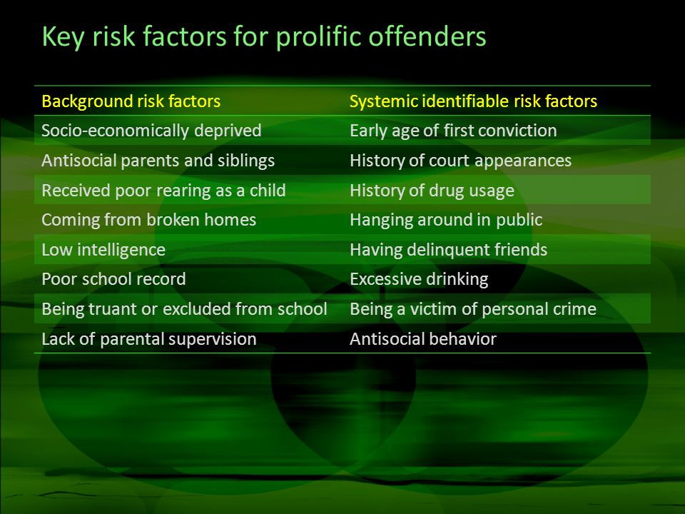Key risk factors for prolific offenders Background risk factorsSystemic identifiable risk factors Socio-economically deprivedEarly age of first convic