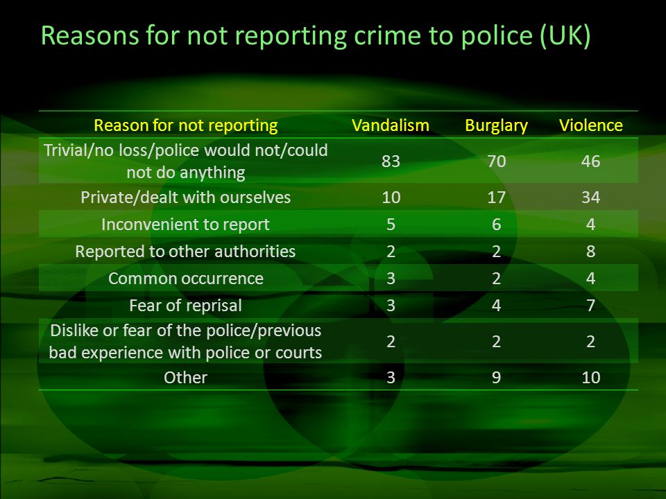 Reasons for not reporting crime to police (UK) Reason for not reportingVandalismBurglaryViolence Trivial/no loss/police would not/could not do anythin