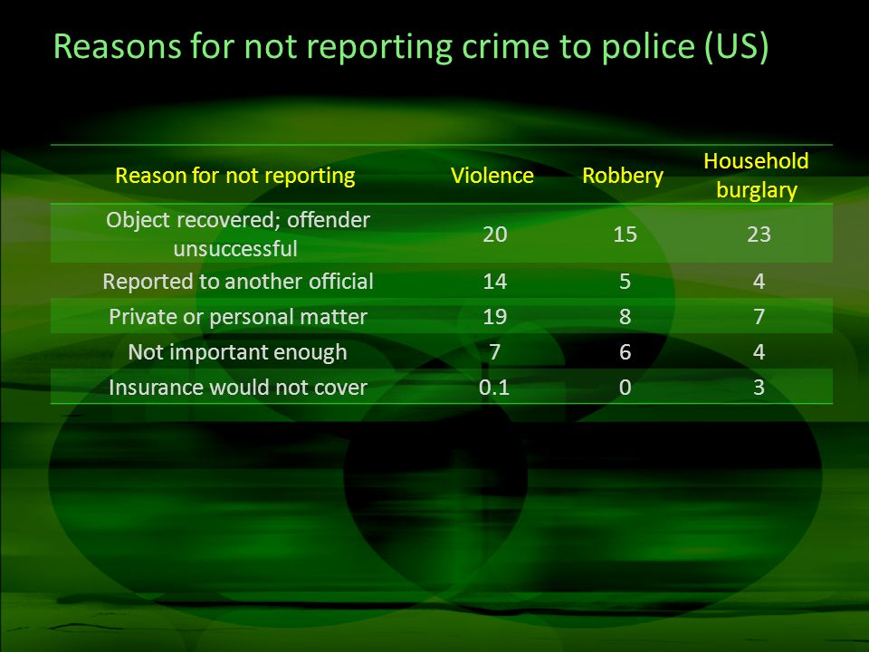 Reasons for not reporting crime to police (US) Reason for not reportingViolenceRobbery Household burglary Object recovered; offender unsuccessful 20 1