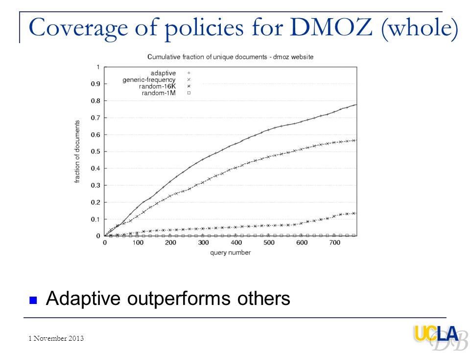 1 November 2013 Coverage of policies for DMOZ (whole) Adaptive outperforms others
