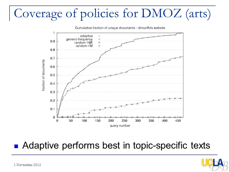 1 November 2013 Coverage of policies for DMOZ (arts) Adaptive performs best in topic-specific texts