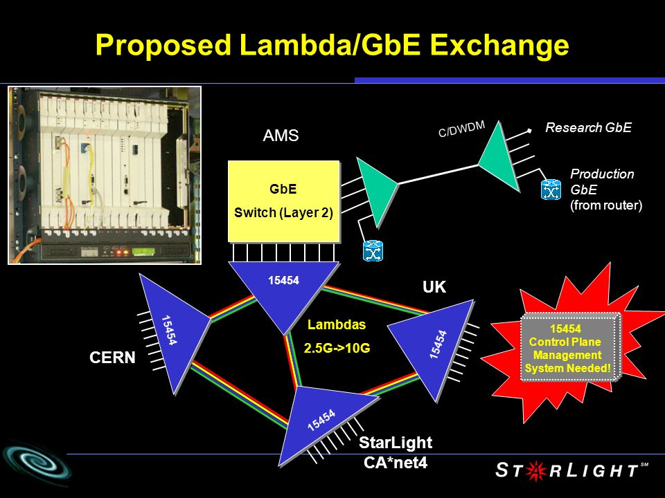 Proposed Lambda/GbE Exchange CERN StarLight CA*net4 AMS 15454 Lambdas 2.5G->10G Research GbE Production GbE (from router) C/DWDM 15454 Control Plane M