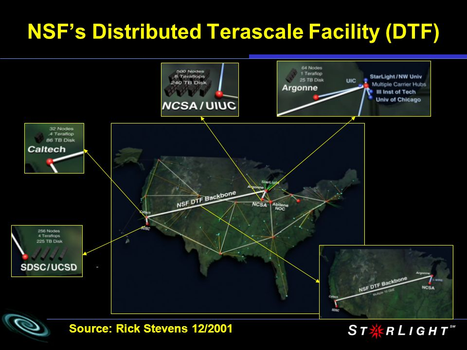 NSFs Distributed Terascale Facility (DTF) Source: Rick Stevens 12/2001