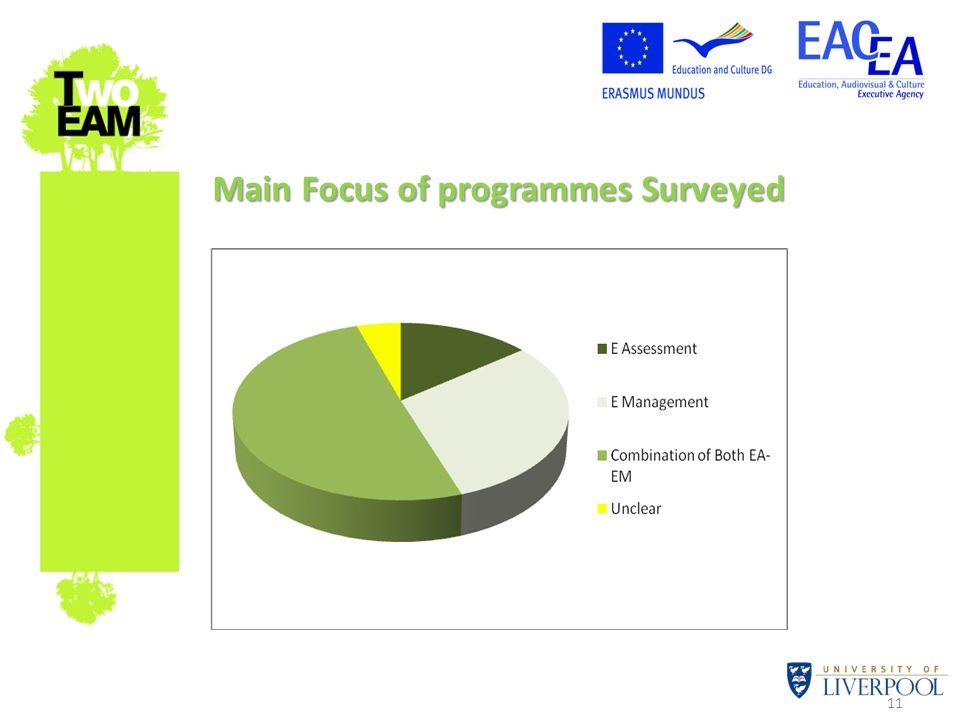 11 Main Focus of programmes Surveyed