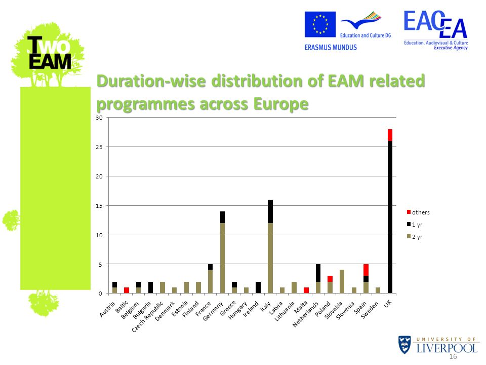 16 Duration-wise distribution of EAM related programmes across Europe