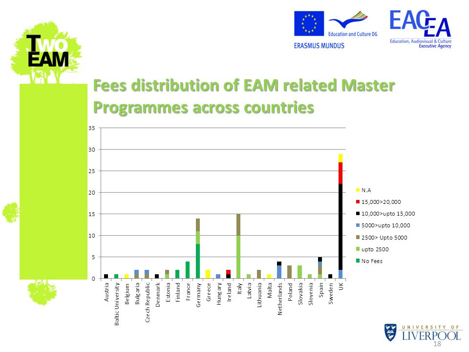 18 Fees distribution of EAM related Master Programmes across countries