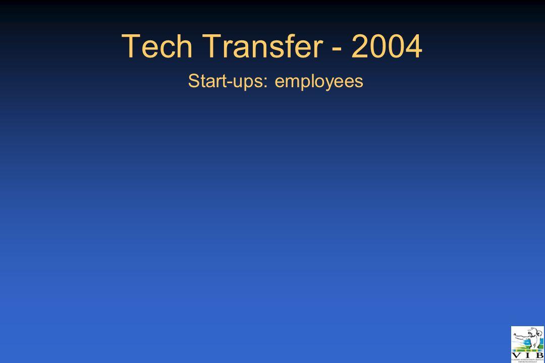 Tech Transfer - 2004 Start-ups: employees