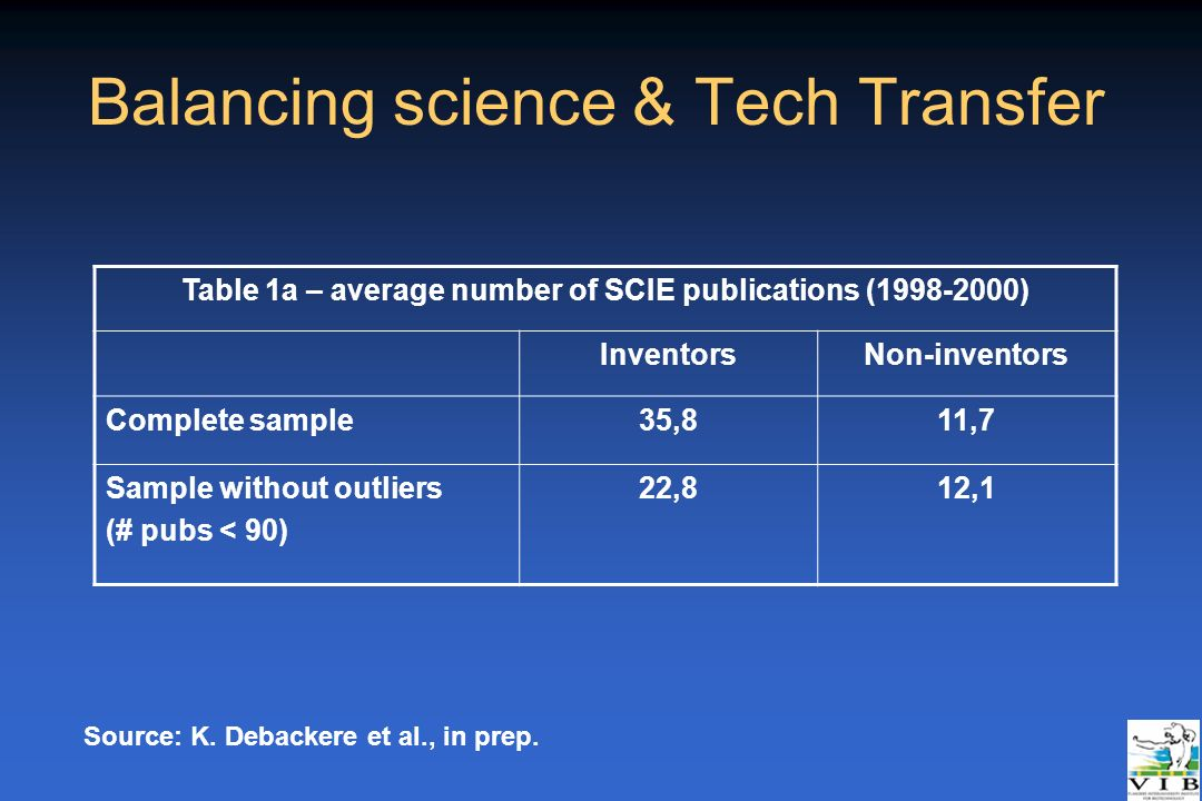 Balancing science & Tech Transfer Table 1a – average number of SCIE publications (1998-2000) InventorsNon-inventors Complete sample35,811,7 Sample wit