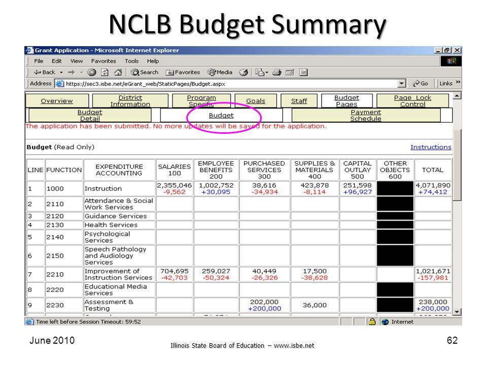 Illinois State Board of Education – www.isbe.net June 201062 NCLB Budget Summary