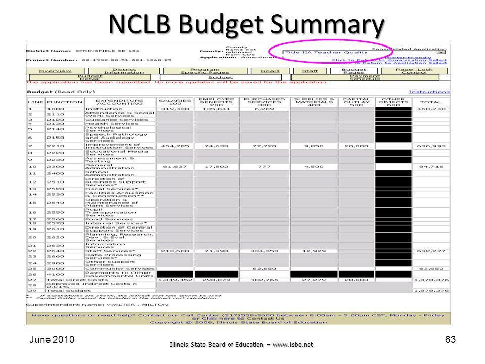Illinois State Board of Education – www.isbe.net June 201063 NCLB Budget Summary