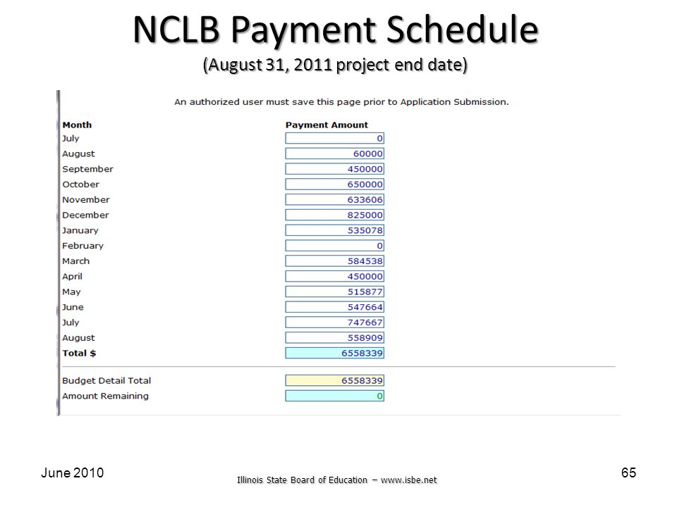 Illinois State Board of Education – www.isbe.net June 201065 NCLB Payment Schedule (August 31, 2011 project end date)