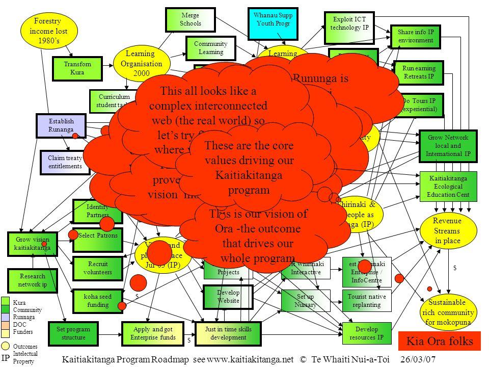 Kaitiakitanga Program Roadmap see www.kaitiakitanga.net © Te Whaiti Nui-a-Toi 26/03/07 Exploit ICT technology IP Robust Community Services Whirinaki &