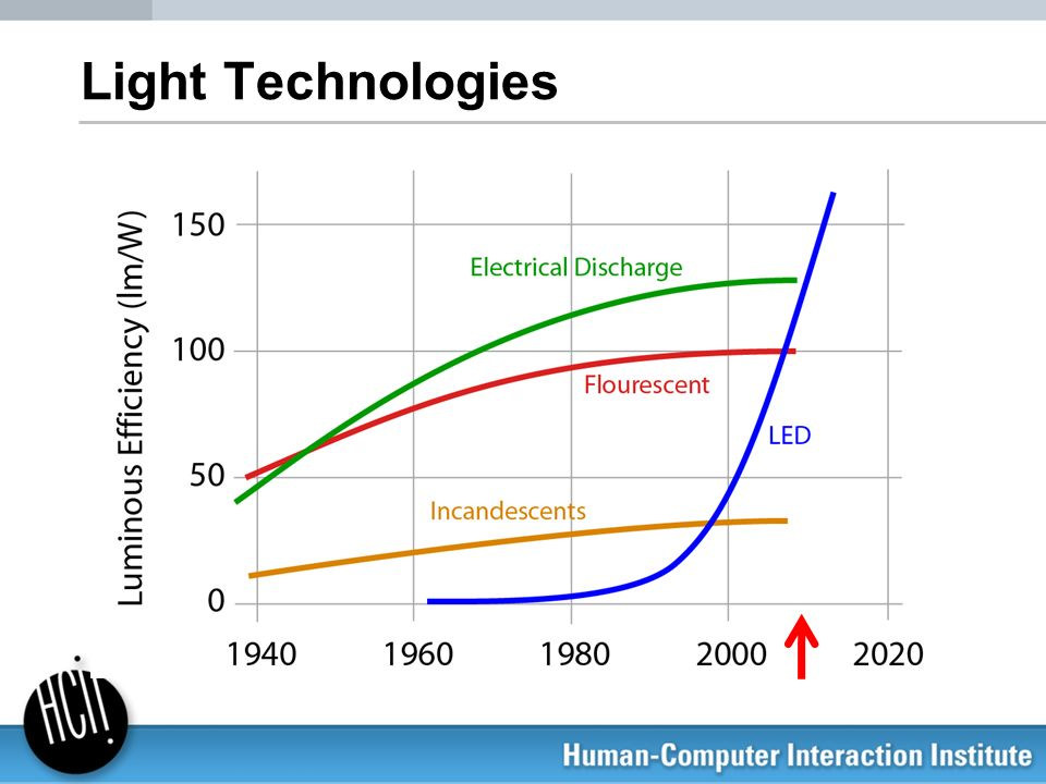 Light Technologies