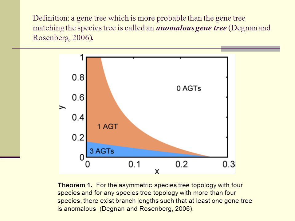 Definition: a gene tree which is more probable than the gene tree matching the species tree is called an anomalous gene tree (Degnan and Rosenberg, 20