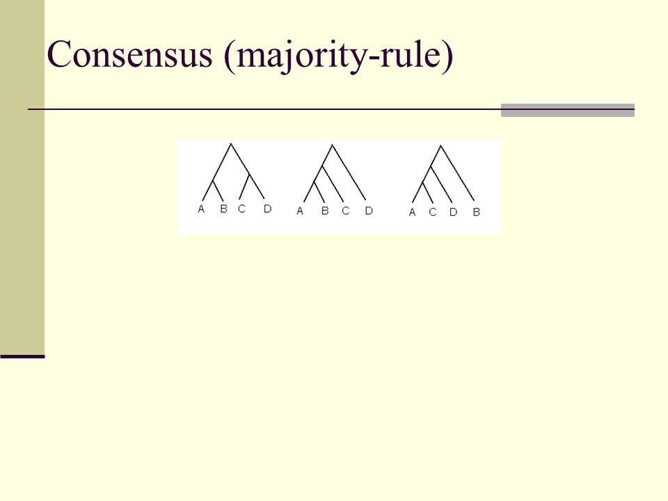 Consensus (majority-rule)