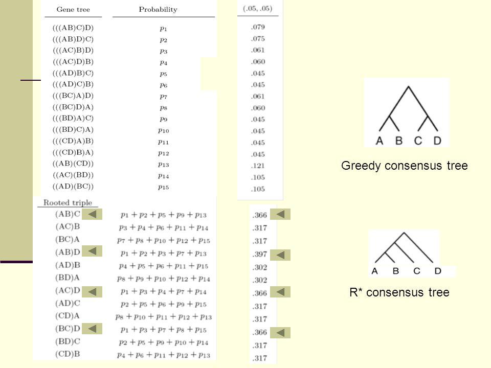 Simulated gene trees Greedy consensus tree R* consensus tree Greedy consensus tree