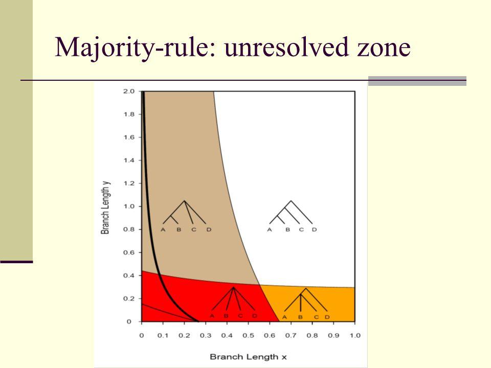 Majority-rule: unresolved zone