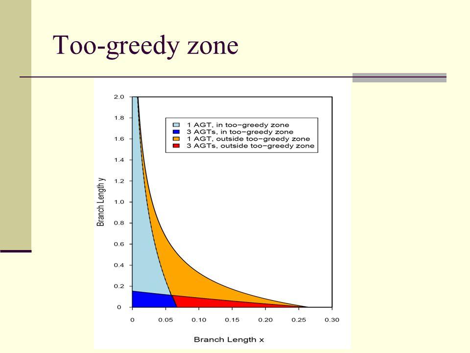 Too-greedy zone