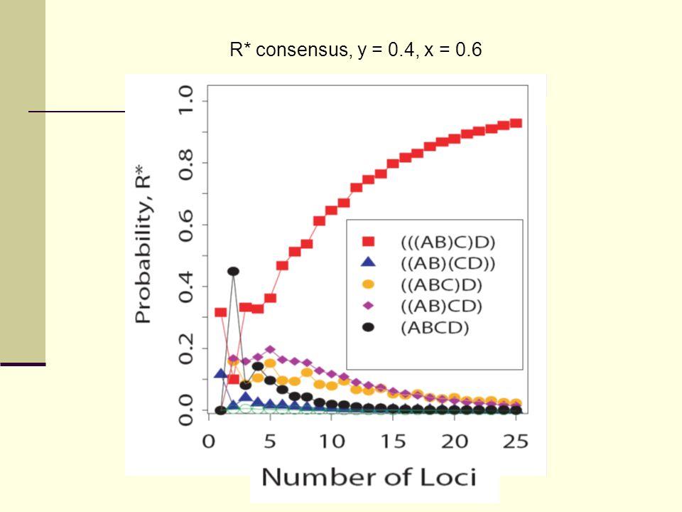 R* consensus, y = 0.4, x = 0.6