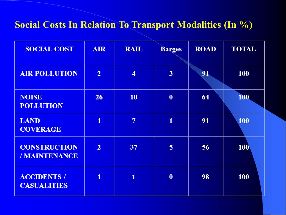 Social Costs In Relation To Transport Modalities (In %) SOCIAL COSTAIRRAILBargesROADTOTAL AIR POLLUTION24391100 NOISE POLLUTION 2610064100 LAND COVERA