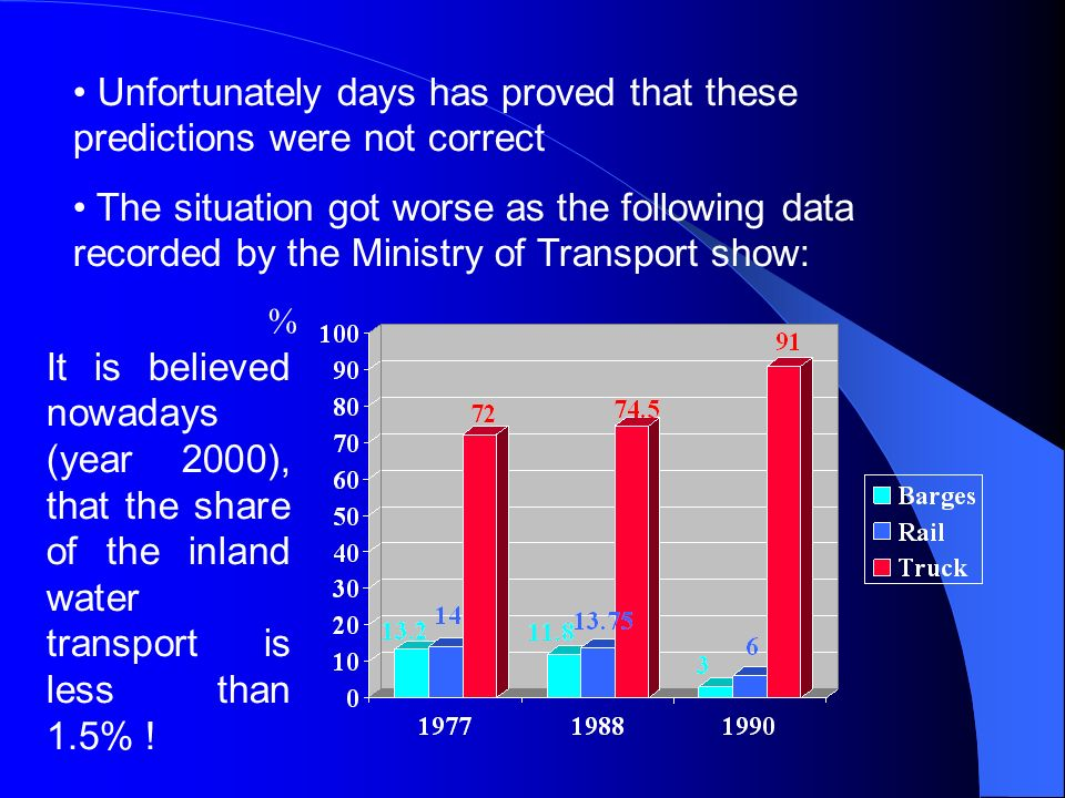 Unfortunately days has proved that these predictions were not correct The situation got worse as the following data recorded by the Ministry of Transp