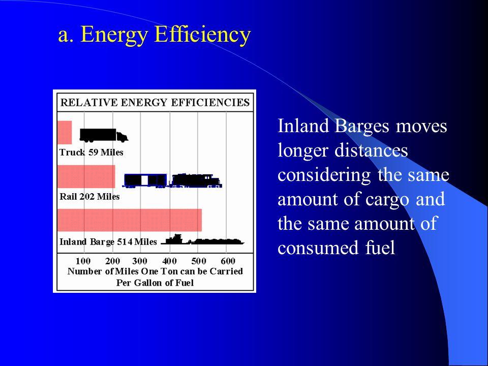 BTU/ Ton-mile => Measures of freight Energy Efficiency <=