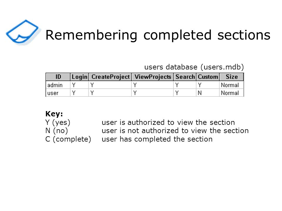 Remembering completed sections users database (users.mdb) Key: Y (yes)user is authorized to view the section N (no)user is not authorized to view the section C (complete)user has completed the section