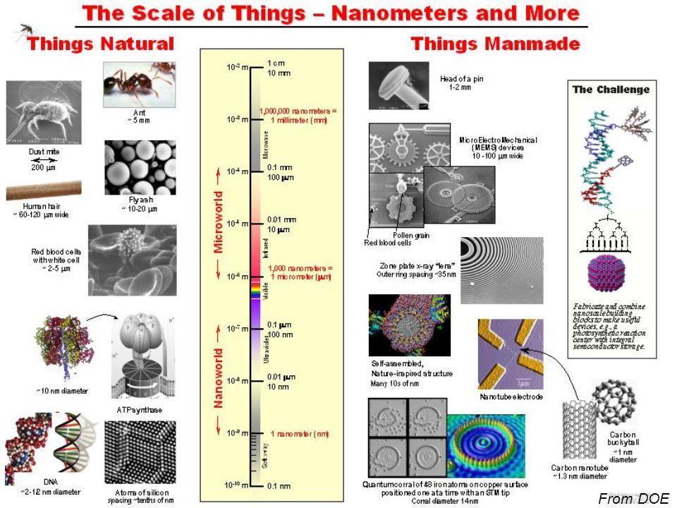 More on Nanotechnology