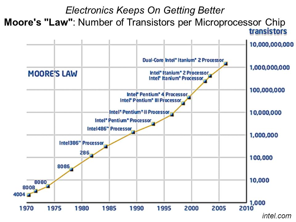 Making Small Smaller An Example: Electronics-Microprocessors ibm.com