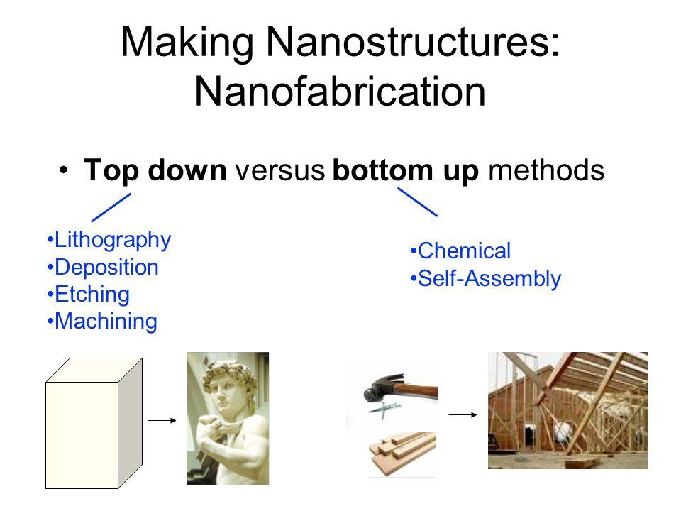 National Nanotechnology Initiative Program Component Areas (2007 Federal Budget) 1.Fundamental Nanoscale Phenomena and Processes 2.Nanomaterials 3.Nan
