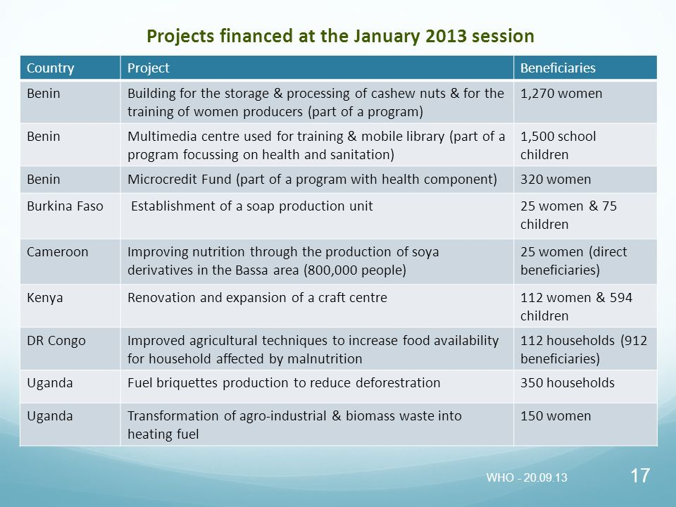 Projects financed at the January 2013 session CountryProjectBeneficiaries BeninBuilding for the storage & processing of cashew nuts & for the training