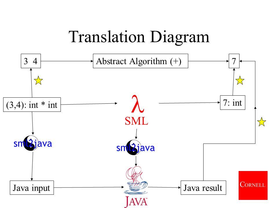Translation Diagram Abstract Algorithm (+) SML 3 47 (3,4): int * int 7: int Java inputJava result