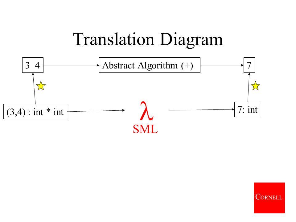 Translation Diagram Abstract Algorithm (+)3 47 Java inputJava result