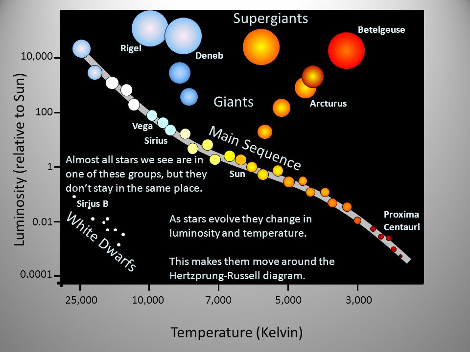 Luminosity (relative to Sun) 1 100 10,000 0.01 0.0001 Temperature (Kelvin) 25,00010,0007,0005,0003,000 Main Sequence Giants Supergiants White Dwarfs A