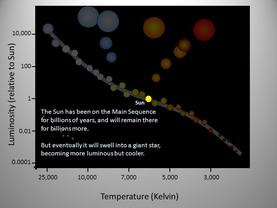 Luminosity (relative to Sun) 1 100 10,000 0.01 0.0001 Temperature (Kelvin) 25,00010,0007,0005,0003,000 Sun The Sun has been on the Main Sequence for b