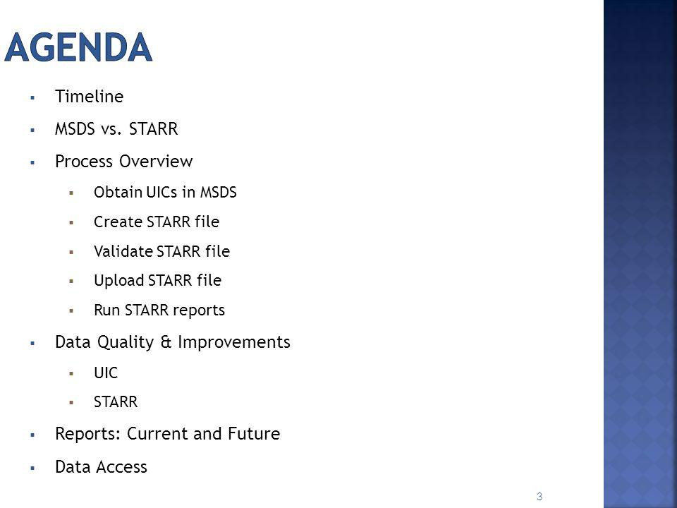 UIC (in MSDS) Submission Windows Open DateClose Date Bulk File UploadJan.
