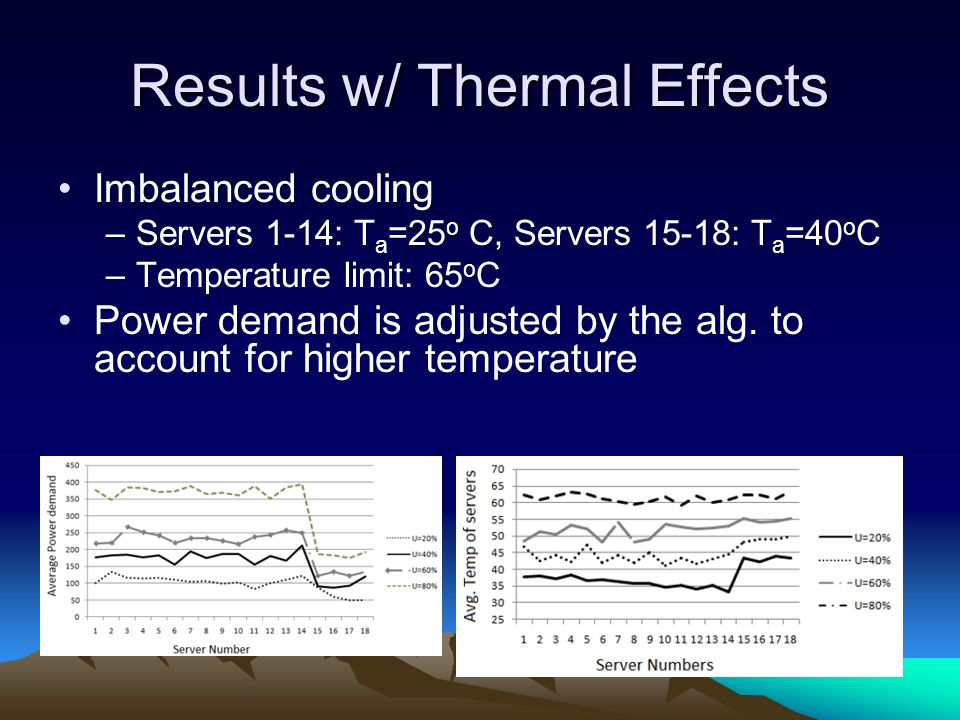 Results w/ Thermal Effects Imbalanced cooling –Servers 1-14: T a =25 o C, Servers 15-18: T a =40 o C –Temperature limit: 65 o C Power demand is adjusted by the alg.