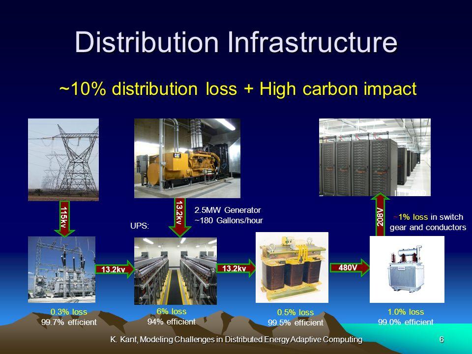 K. Kant, Modeling Challenges in Distributed Energy Adaptive Computing6 13.2kv 115kv 13.2kv 480V 208V 0.3% loss 99.7% efficient 0.5% loss 99.5% efficie