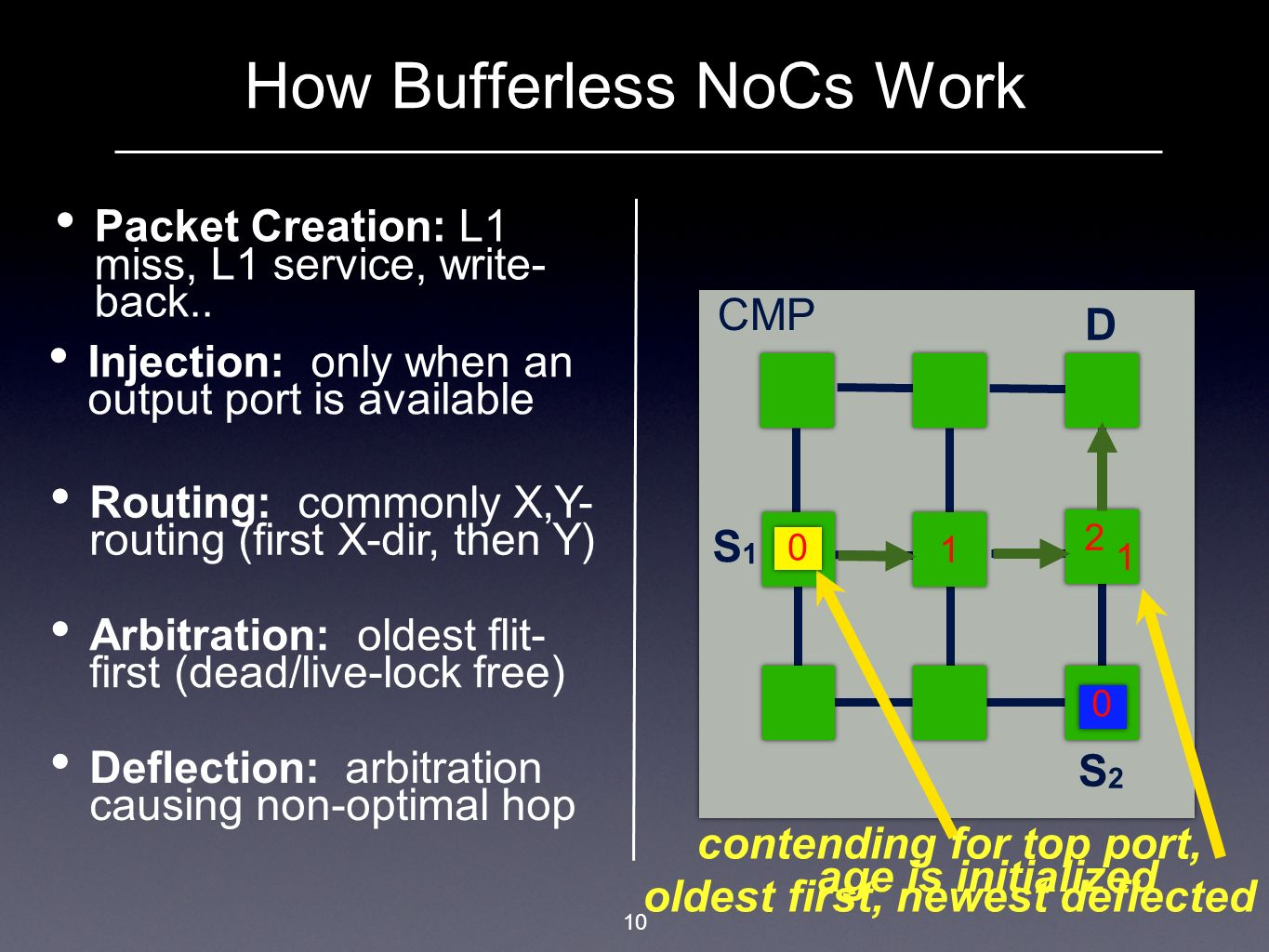 10 How Bufferless NoCs Work Packet Creation: L1 miss, L1 service, write- back.. CMP S1S1 S2S2 D Injection: only when an output port is available Routi