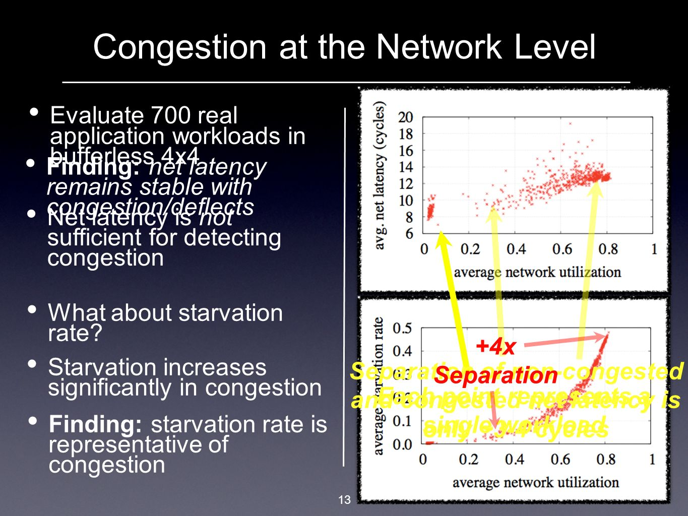13 Congestion at the Network Level Evaluate 700 real application workloads in bufferless 4x4 Finding: net latency remains stable with congestion/defle