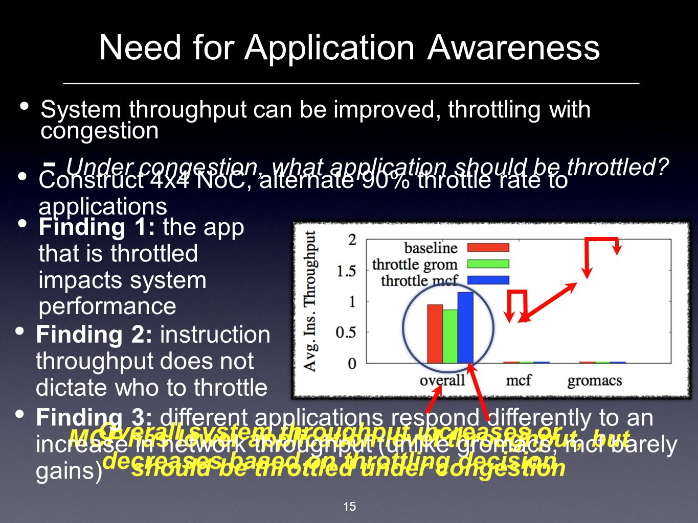 15 Need for Application Awareness System throughput can be improved, throttling with congestion Under congestion, what application should be throttled