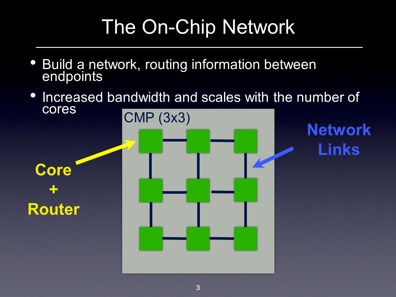 3 Build a network, routing information between endpoints Increased bandwidth and scales with the number of cores The On-Chip Network CMP (3x3) Network