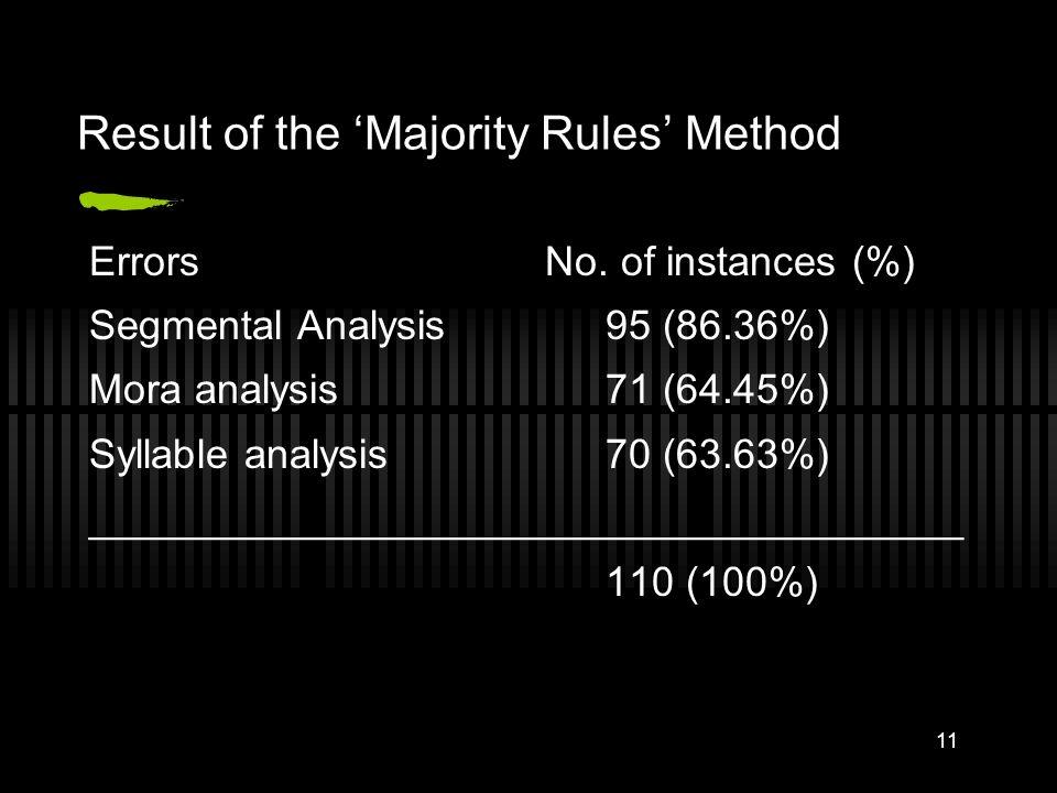 10 The Majority Rules Method Error #4 a b c ka.n pa-ge, ka.n pa-be, pa.n ka-be, pa.n ka-be, pa.n ka-be (AF#2) a segmental analysis, mora analysis b se