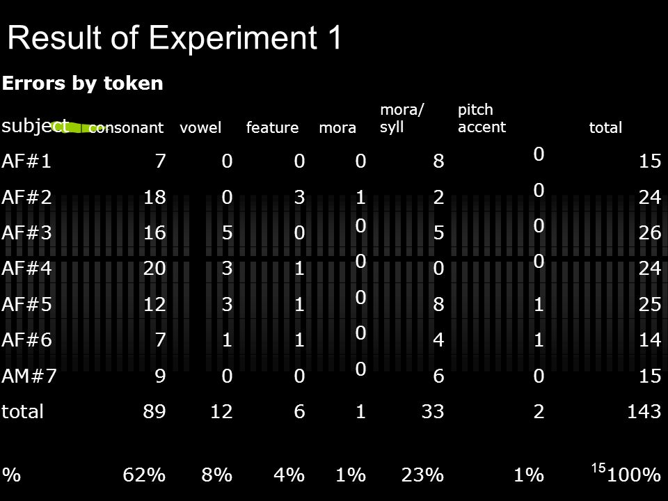 14 Result of Experiment 1 Errors by unit type subject consonantvowelfeaturemoramora/syll pitch accenttotal AF#17 0 0 07 014 AF#214 0112 018 AF#3123 0