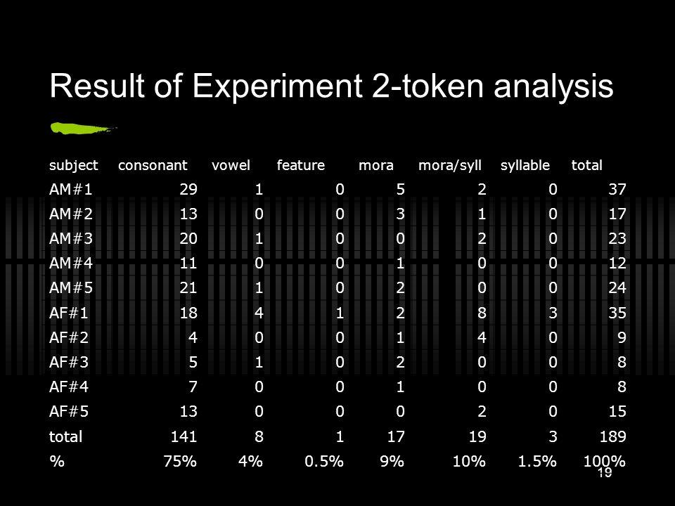 18 Result of Experiment 2-type analysis subjectconsonantvowelfeaturemoramora/syllsyllabletotal AM#191021013 AM#260022010 AM#381001010 AM#45001006 AM#5