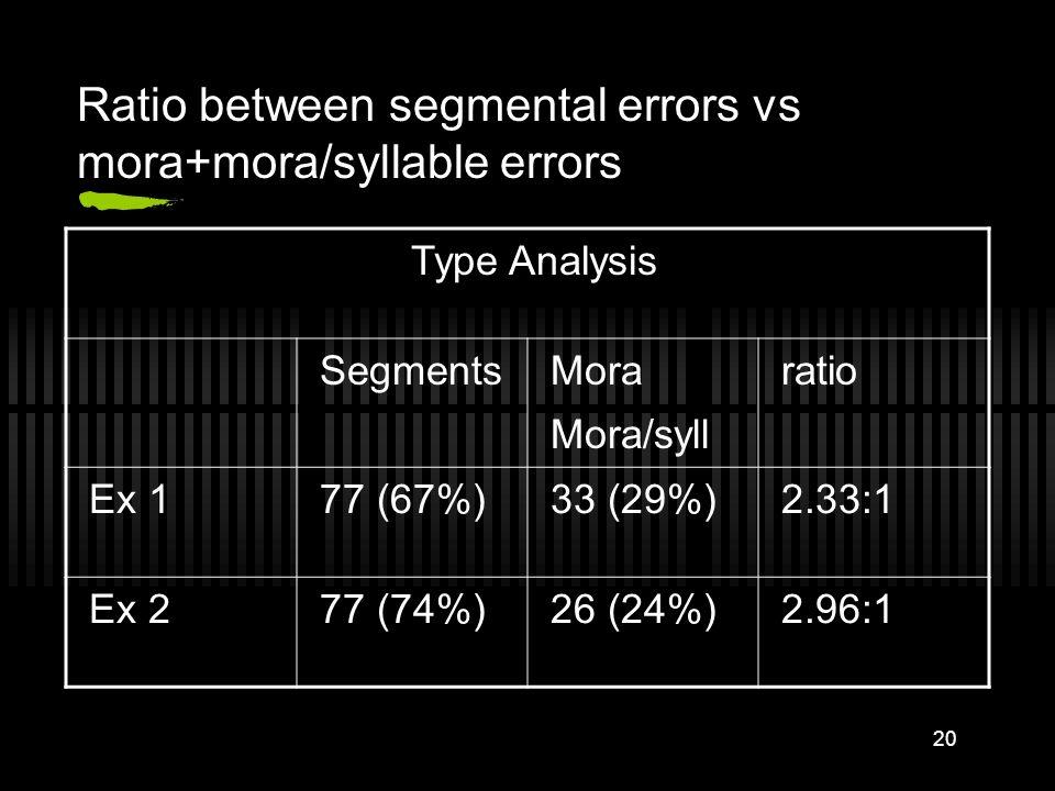 19 Result of Experiment 2-token analysis subjectconsonantvowelfeaturemoramora/syllsyllabletotal AM#1291052037 AM#2130031017 AM#3201002023 AM#411001001