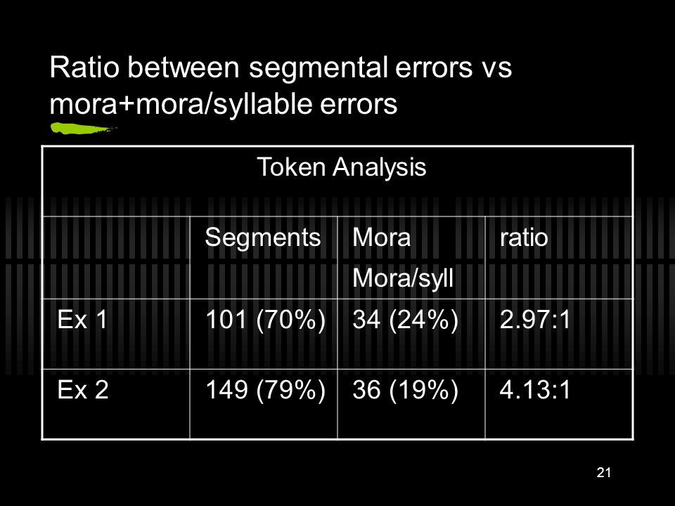 20 Ratio between segmental errors vs mora+mora/syllable errors Type Analysis Segments Mora Mora/syll ratio Ex 177 (67%)33 (29%)2.33:1 Ex 277 (74%)26 (