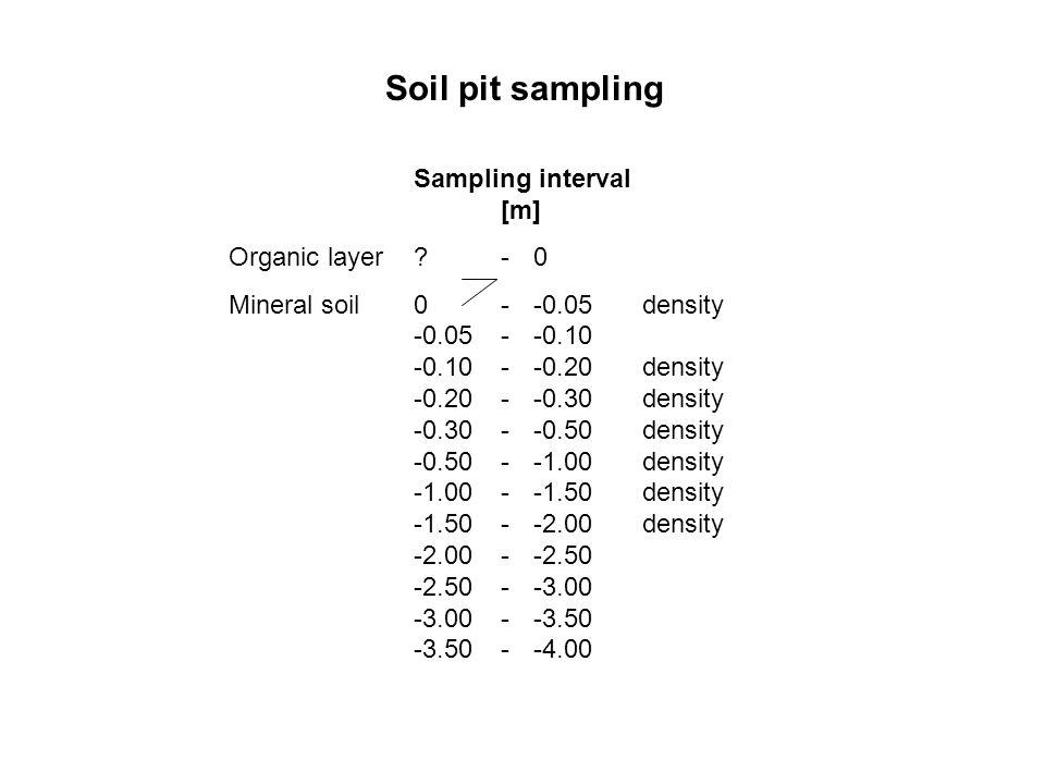 Soil pit sampling Sampling interval [m] Organic layer?-0 Mineral soil0--0.05density -0.05--0.10 -0.10--0.20density -0.20--0.30density -0.30--0.50densi