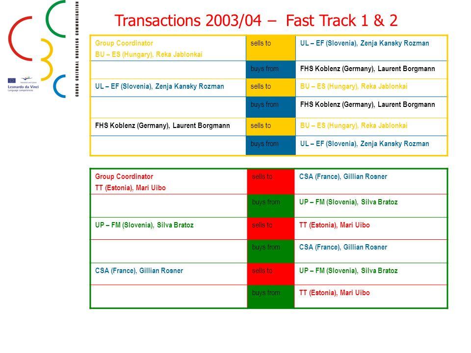 Transactions 2003/04 – Fast Track 1 & 2 Group Coordinator BU – ES (Hungary), Reka Jablonkai sells to UL – EF (Slovenia), Zenja Kansky Rozman buys from